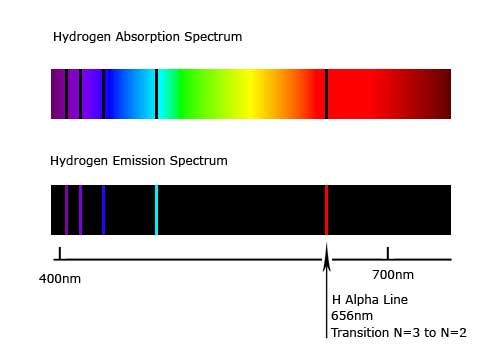Emissionsspektrum